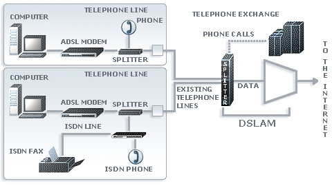 adsl requirements