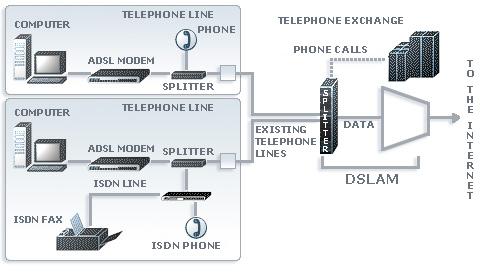 adsl_connection_diagram_en_v2 beograd com adsl technology