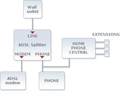 adsl over pots (plain old telephone service)